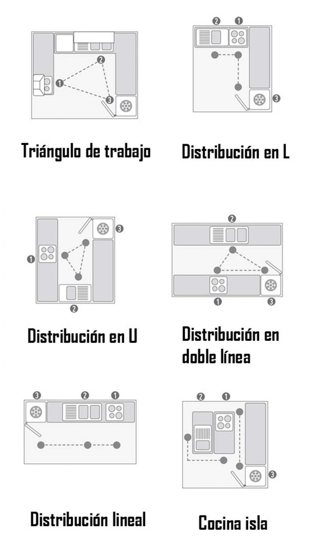 C mo distribuir correctamente los muebles de la cocina - Distribucion cocina ...